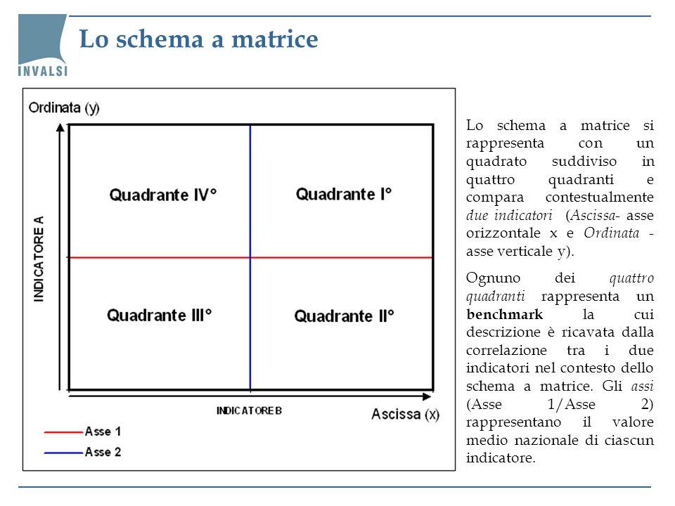 Lo schema a matrice Lo schema a matrice si rappresenta con un quadrato suddiviso in quattro quadranti e compara contestualmente due indicatori ( Ascis
