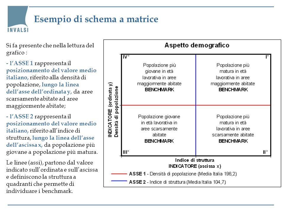 Esempio di schema a matrice Si fa presente che nella lettura del grafico : - lASSE 1 rappresenta il posizionamento del valore medio italiano, riferito