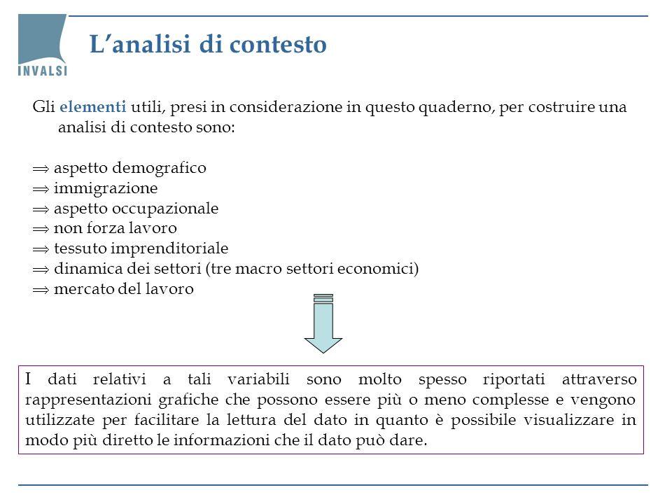 Lanalisi di contesto Gli elementi utili, presi in considerazione in questo quaderno, per costruire una analisi di contesto sono: aspetto demografico i