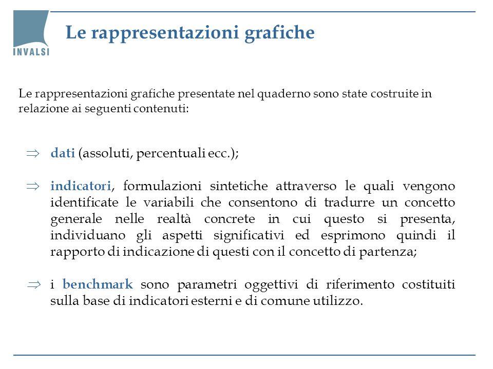 Le rappresentazioni grafiche Le rappresentazioni grafiche presentate nel quaderno sono state costruite in relazione ai seguenti contenuti: dati (assol