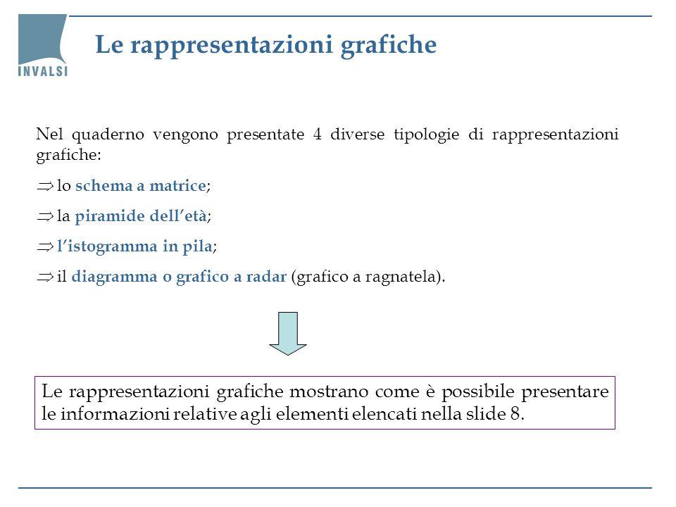 Le rappresentazioni grafiche Nel quaderno vengono presentate 4 diverse tipologie di rappresentazioni grafiche: lo schema a matrice ; la piramide delle
