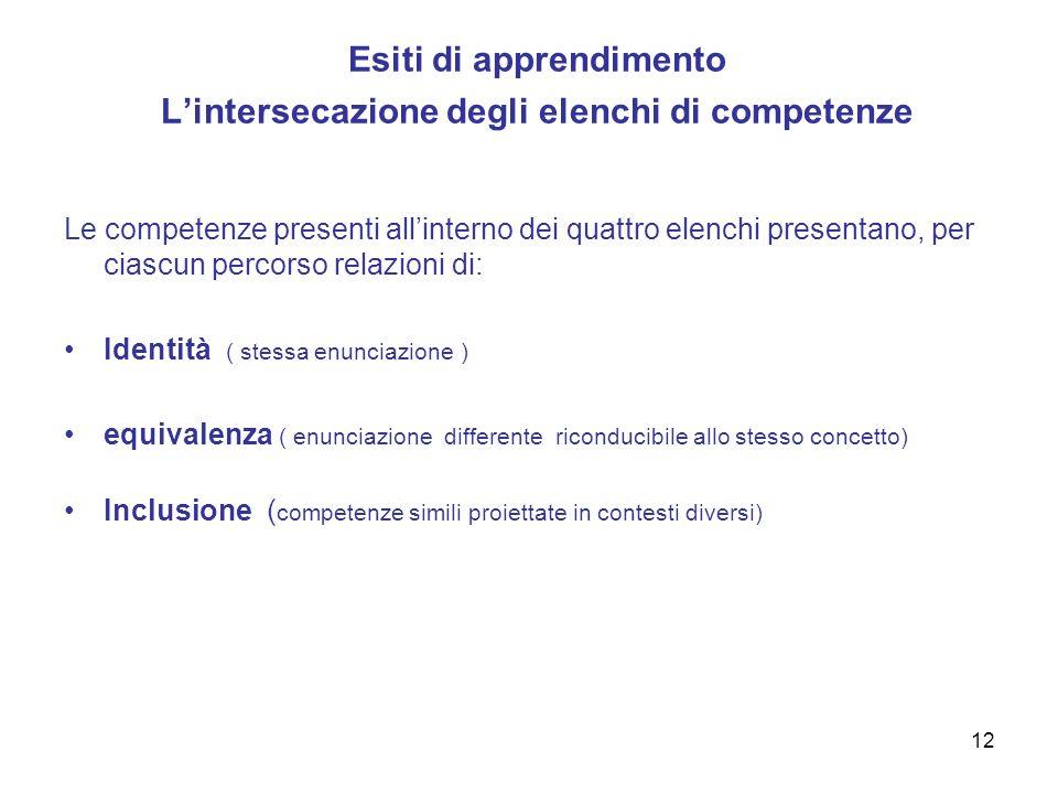 12 Esiti di apprendimento Lintersecazione degli elenchi di competenze Le competenze presenti allinterno dei quattro elenchi presentano, per ciascun pe