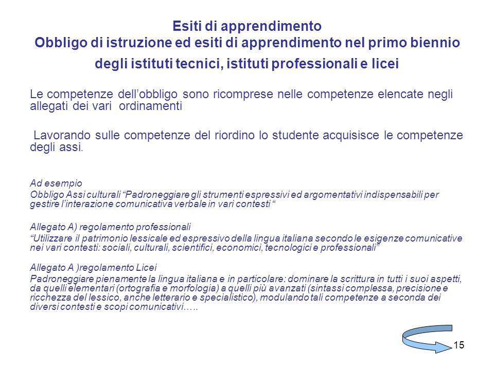 15 Esiti di apprendimento Obbligo di istruzione ed esiti di apprendimento nel primo biennio degli istituti tecnici, istituti professionali e licei Le