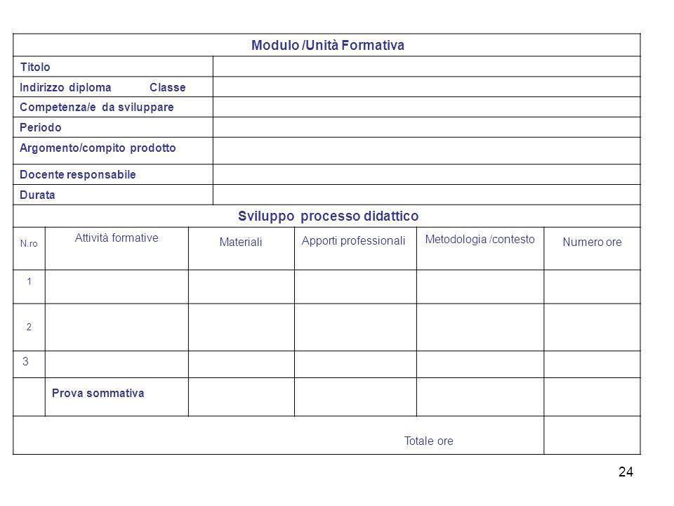 24 Modulo /Unità Formativa Titolo Indirizzo diploma Classe Competenza/e da sviluppare Periodo Argomento/compito prodotto Docente responsabile Durata S