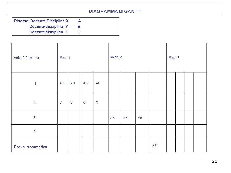 25 Attività formativaMese 1 Mese 2 Mese 3 1 AB 2 CCCC 3 4 Prova sommativa A B DIAGRAMMA DI GANTT Risorse Docente Disciplina X A Docente disciplina Y B