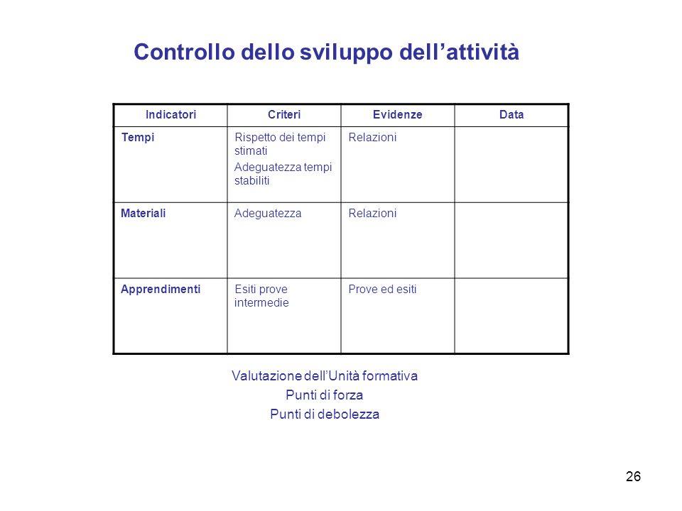 26 Controllo dello sviluppo dellattività Valutazione dellUnità formativa Punti di forza Punti di debolezza IndicatoriCriteriEvidenzeData TempiRispetto