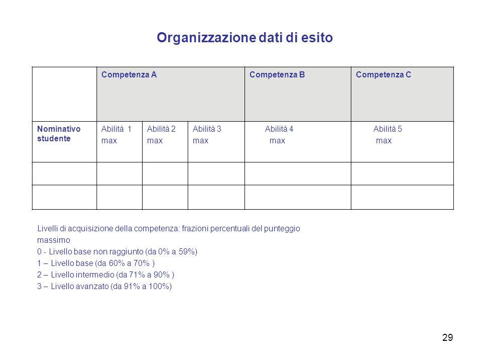 29 Organizzazione dati di esito Competenza A B C Competenza ACompetenza BCompetenza C Nominativo studente Abilità 1 max Abilità 2 max Abilità 3 max Ab