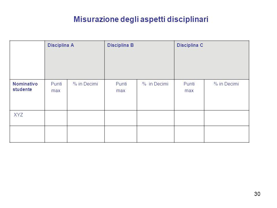 30 Misurazione degli aspetti disciplinari Competenza A B C Disciplina ADisciplina BDisciplina C Nominativo studente Punti max % in Decimi Punti max %
