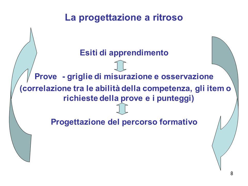 8 La progettazione a ritroso Esiti di apprendimento Prove - griglie di misurazione e osservazione (correlazione tra le abilità della competenza, gli i
