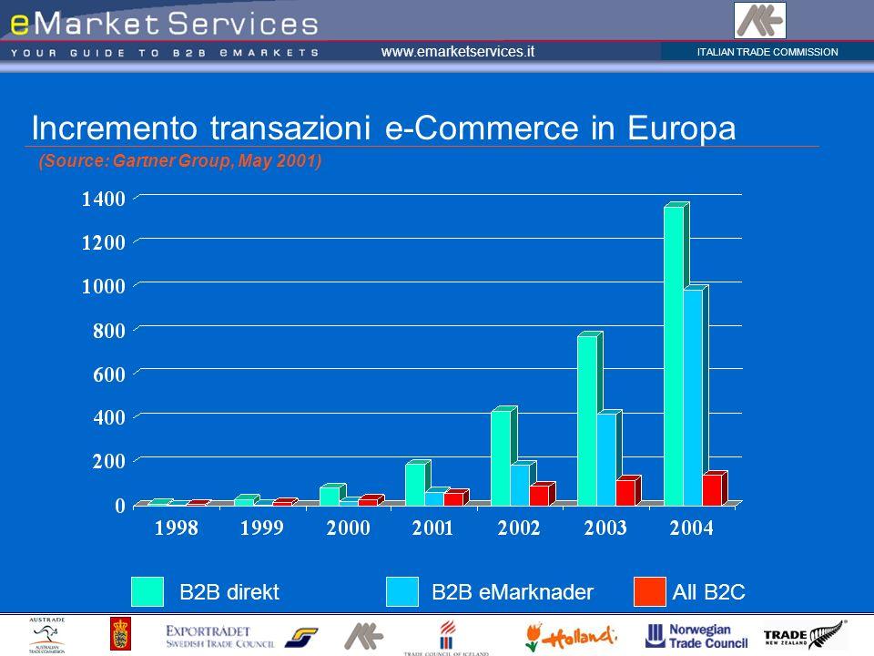 ITALIAN TRADE COMMISSION www.emarketservices.it B2B direkt B2B eMarknader All B2C Incremento transazioni e-Commerce in Europa (Source: Gartner Group, May 2001) B2B direkt B2B eMarknader All B2C