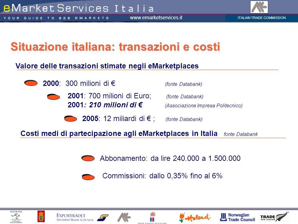 ITALIAN TRADE COMMISSION www.emarketservices.it Valore delle transazioni stimate negli eMarketplaces Situazione italiana: transazioni e costi I t a l i a 2000: 300 milioni di (fonte Databank) 2001: 700 milioni di Euro; (fonte Databank) 2001: 210 milioni di (Associazione Impresa Politecnico) 2005: 12 miliardi di ; (fonte Databank) Costi medi di partecipazione agli eMarketplaces in Italia fonte Databank Abbonamento: da lire 240.000 a 1.500.000 Commissioni: dallo 0,35% fino al 6%