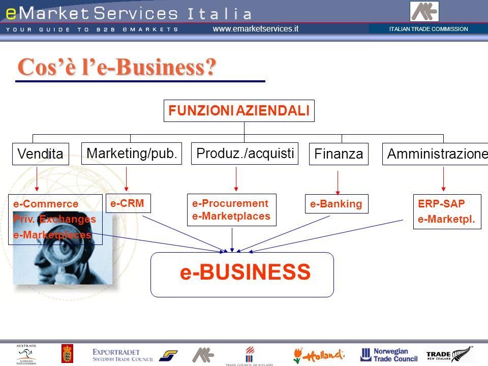 ITALIAN TRADE COMMISSION www.emarketservices.it Cosè le-Business? I t a l i a Vendita Produz./acquistiMarketing/pub. FinanzaAmministrazione FUNZIONI A