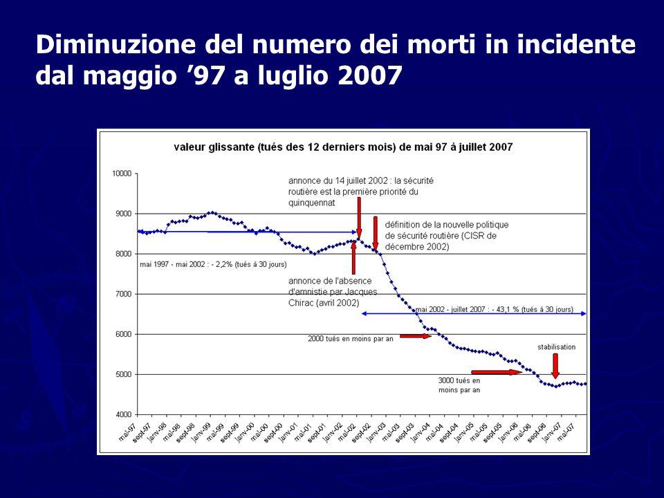 Diminuzione del numero dei morti in incidente dal maggio 97 a luglio 2007