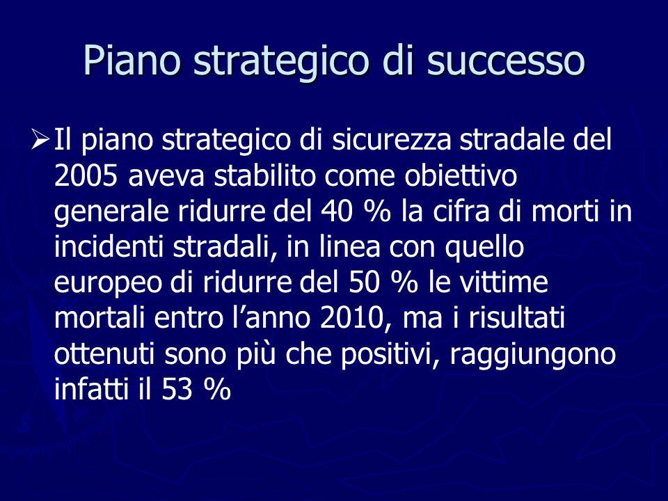Piano strategico di successo Il piano strategico di sicurezza stradale del 2005 aveva stabilito come obiettivo generale ridurre del 40 % la cifra di m