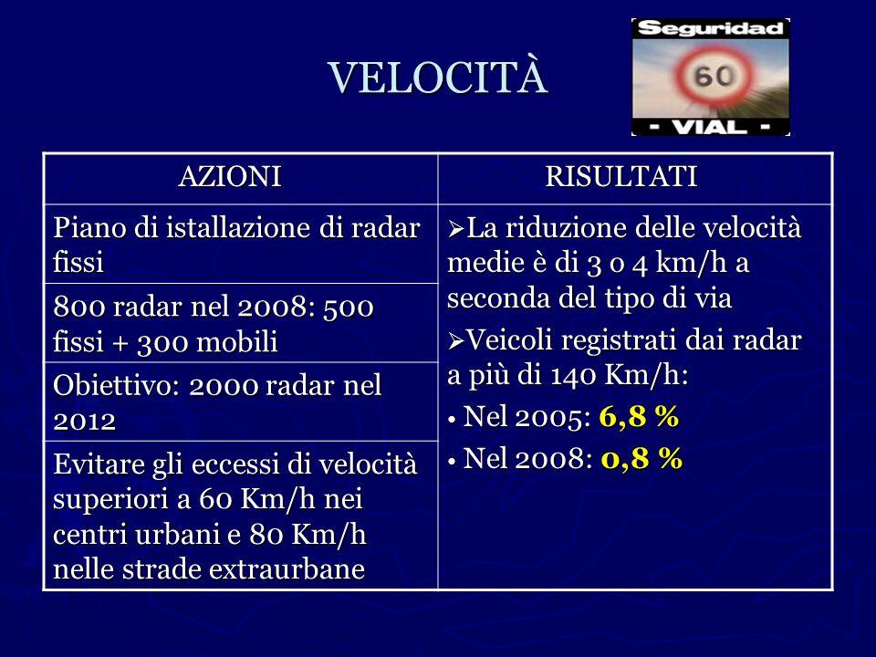 VELOCITÀ AZIONI AZIONI RISULTATI RISULTATI Piano di istallazione di radar fissi La riduzione delle velocità medie è di 3 o 4 km/h a seconda del tipo d