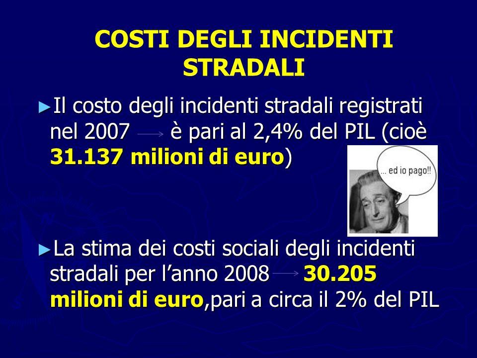 Il costo degli incidenti stradali registrati nel 2007 è pari al 2,4% del PIL (cioè 31.137 milioni di euro) Il costo degli incidenti stradali registrat
