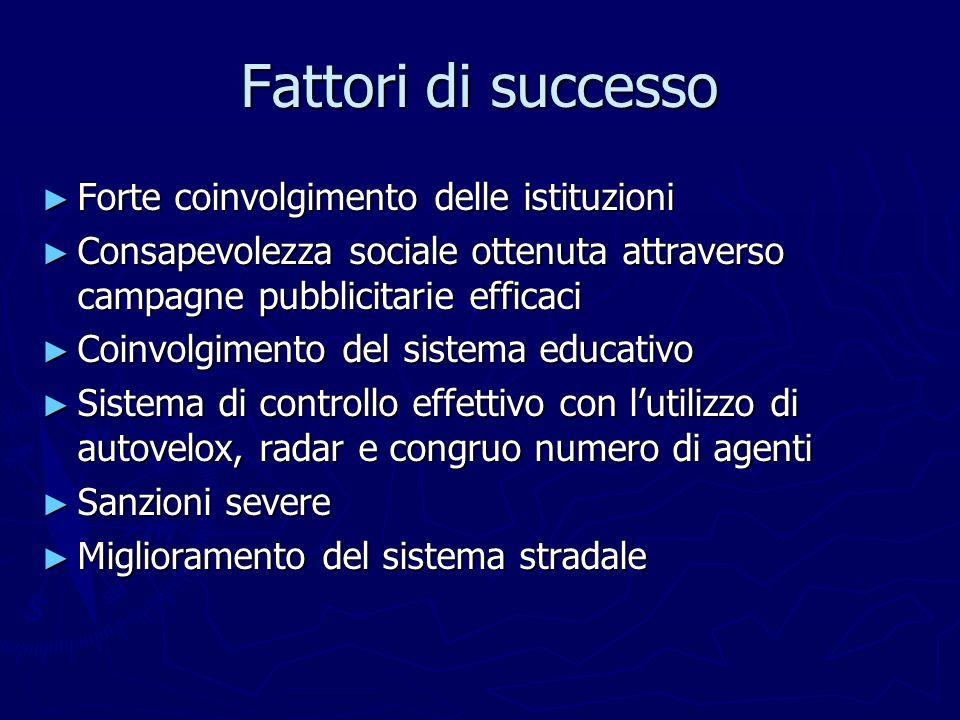 Fattori di successo Forte coinvolgimento delle istituzioni Forte coinvolgimento delle istituzioni Consapevolezza sociale ottenuta attraverso campagne