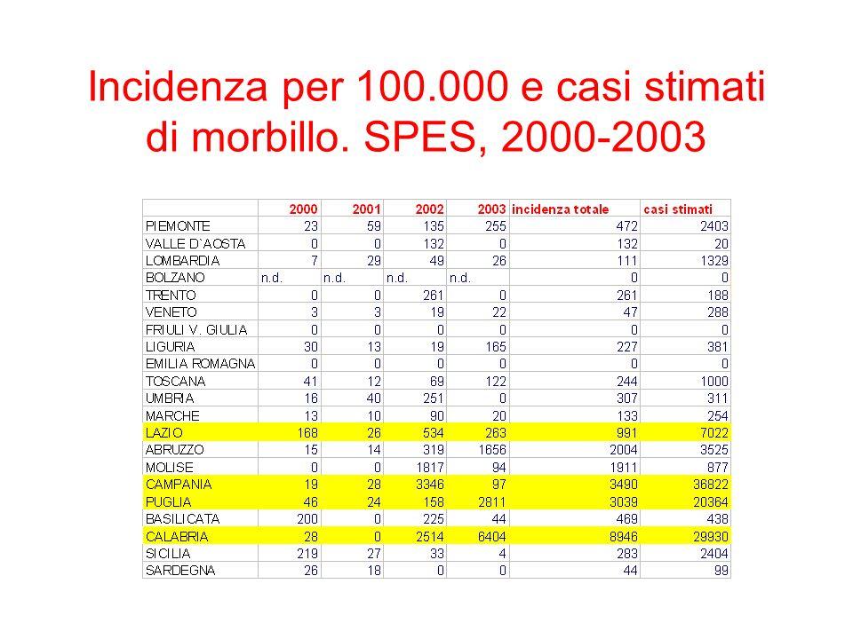Incidenza per 100.000 e casi stimati di morbillo. SPES, 2000-2003
