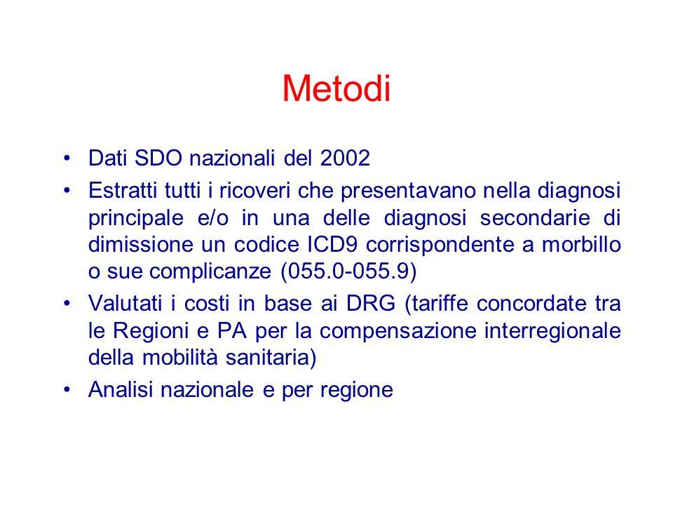 Metodi Dati SDO nazionali del 2002 Estratti tutti i ricoveri che presentavano nella diagnosi principale e/o in una delle diagnosi secondarie di dimiss