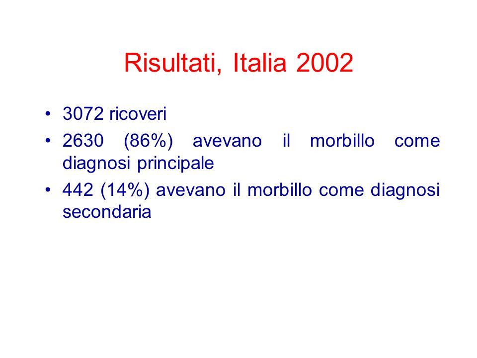 Risultati, Italia 2002 3072 ricoveri 2630 (86%) avevano il morbillo come diagnosi principale 442 (14%) avevano il morbillo come diagnosi secondaria