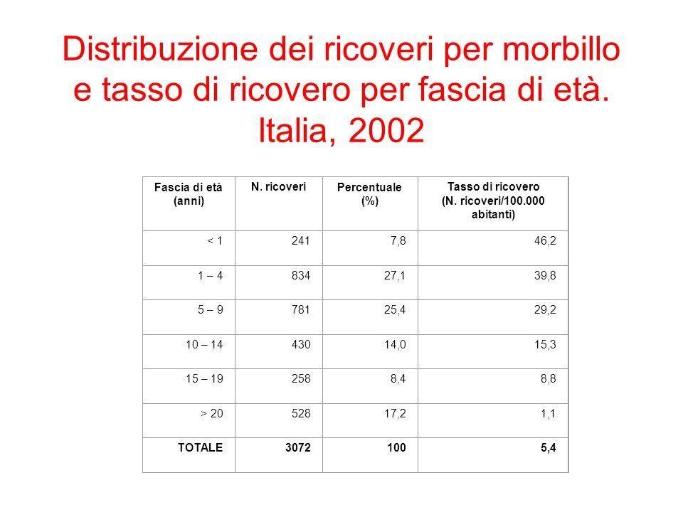 Distribuzione dei ricoveri per morbillo e tasso di ricovero per fascia di età. Italia, 2002 Fascia di età (anni) N. ricoveriPercentuale (%) Tasso di r