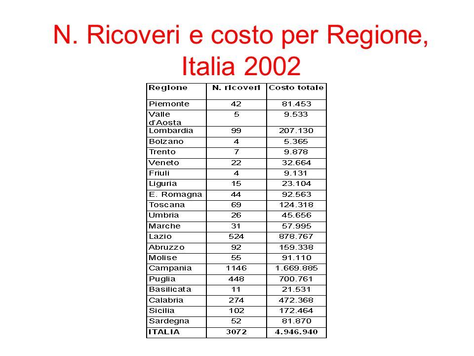 N. Ricoveri e costo per Regione, Italia 2002