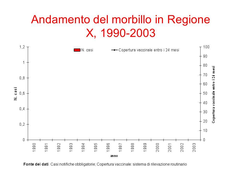 Andamento del morbillo in Regione X, 1990-2003 Fonte dei dati. Casi:notifiche obbligatorie; Copertura vaccinale: sistema di rilevazione routinario
