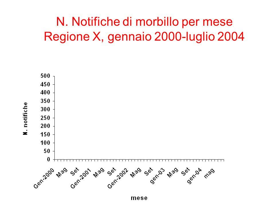 N. Notifiche di morbillo per mese Regione X, gennaio 2000-luglio 2004