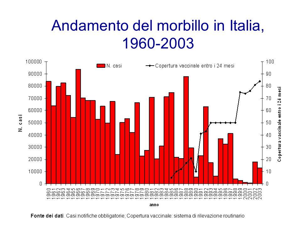 Andamento del morbillo in Italia, 1960-2003 Fonte dei dati. Casi:notifiche obbligatorie; Copertura vaccinale: sistema di rilevazione routinario