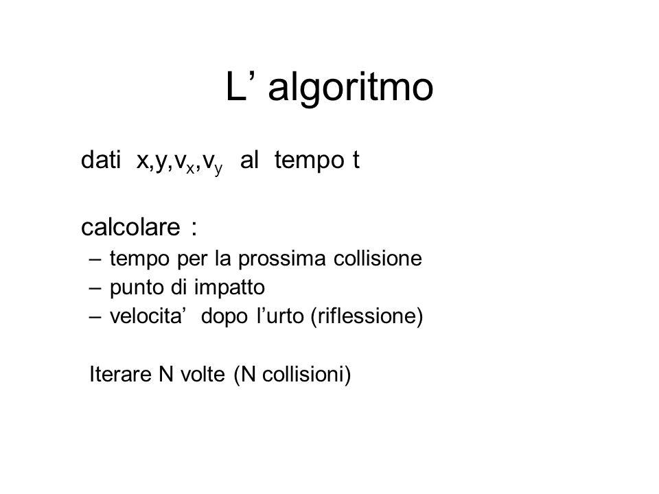 L algoritmo dati x,y,v x,v y al tempo t calcolare : –tempo per la prossima collisione –punto di impatto –velocita dopo lurto (riflessione) Iterare N v