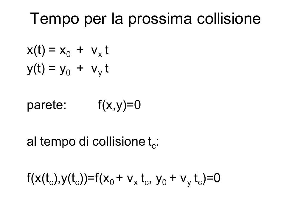 Tempo per la prossima collisione x(t) = x 0 + v x t y(t) = y 0 + v y t parete: f(x,y)=0 al tempo di collisione t c : f(x(t c ),y(t c ))=f(x 0 + v x t