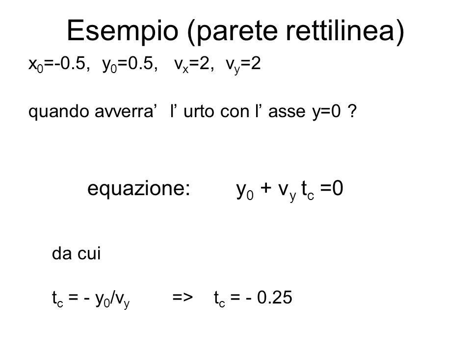 Esempio (parete rettilinea) x 0 =-0.5, y 0 =0.5, v x =2, v y =2 quando avverra l urto con l asse y=0 ? equazione: y 0 + v y t c =0 da cui t c = - y 0