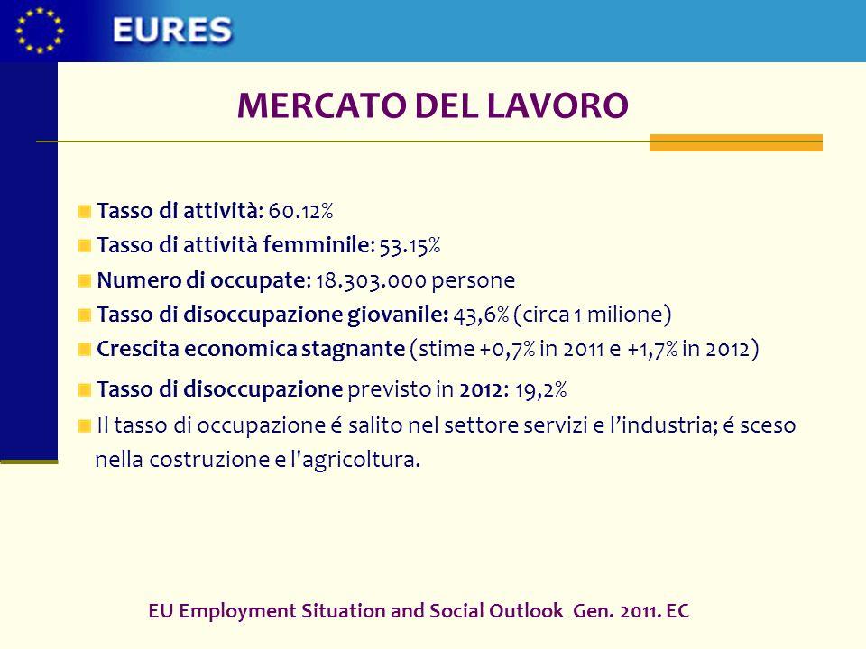 MERCATO DEL LAVORO Tasso di attività: 60.12% Tasso di attività femminile: 53.15% Numero di occupate: 18.303.000 persone Tasso di disoccupazione giovan