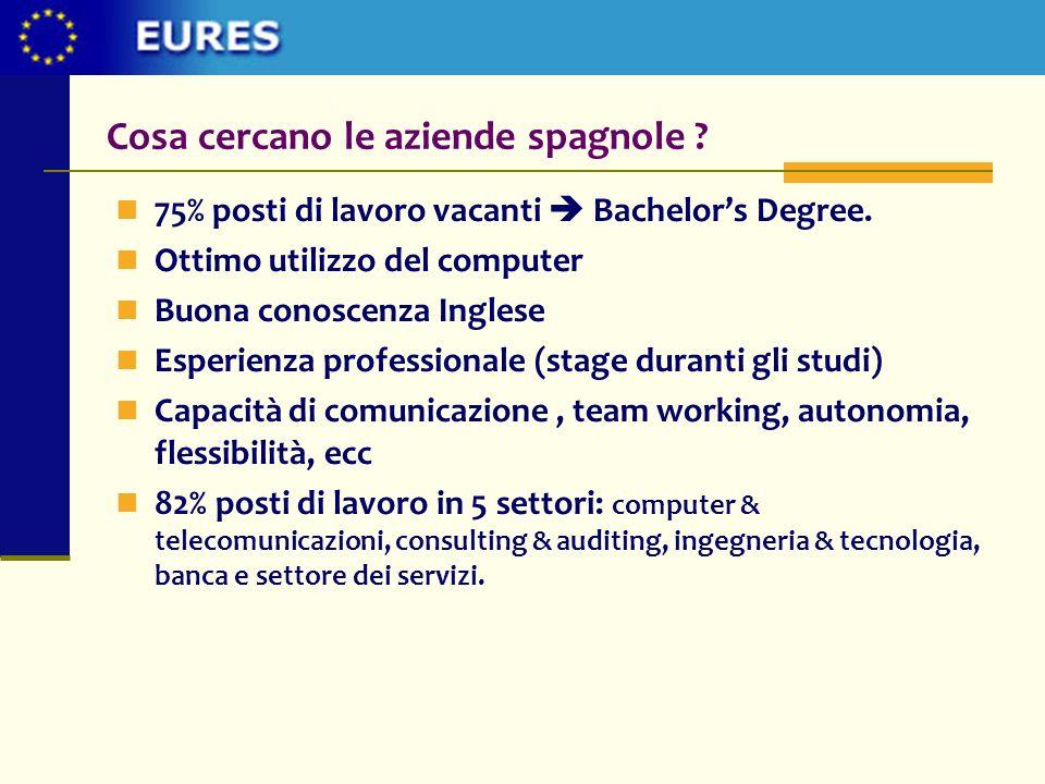 Cosa cercano le aziende spagnole ? 75% posti di lavoro vacanti Bachelors Degree. Ottimo utilizzo del computer Buona conoscenza Inglese Esperienza prof