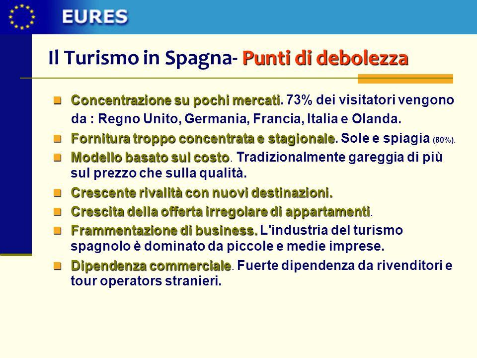 Punti di debolezza Il Turismo in Spagna- Punti di debolezza Concentrazione su pochi mercati Concentrazione su pochi mercati. 73% dei visitatori vengon