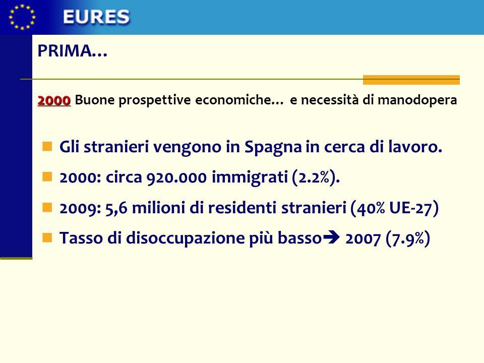 2000 2000 Buone prospettive economiche… e necessità di manodopera Gli stranieri vengono in Spagna in cerca di lavoro. 2000: circa 920.000 immigrati (2