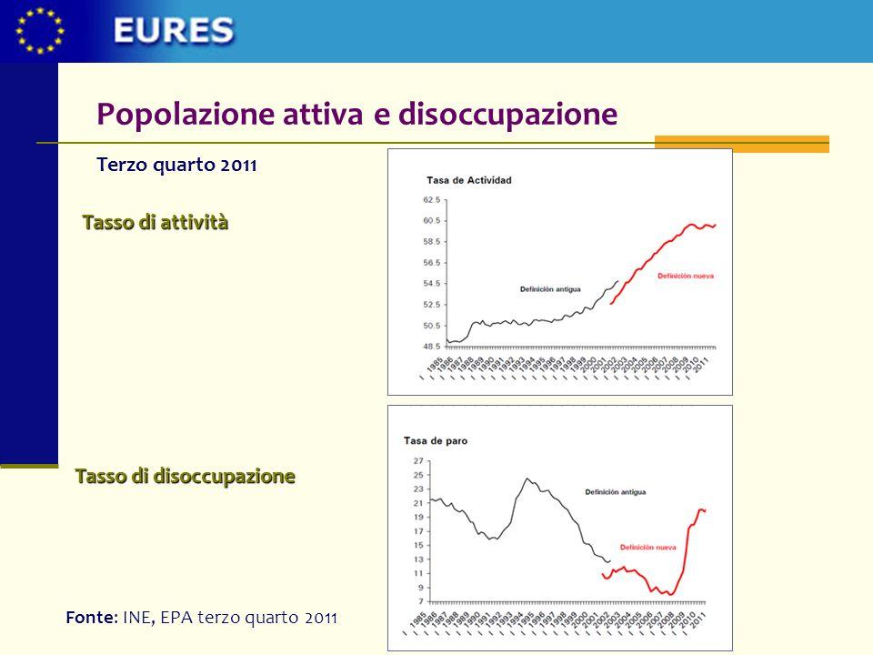 28%- 30% 29%-30% 24%-23% 22%-23% 21%-24% 10%-12% 12%-16% 11%- 13% 16%-16% 21%-23% 19% 20%-19% 18%- 18% 14%-17% 16%-17% 11%-15% 15%-17% 16%-16% INE 2010-2011 Tasso di disoccupazione in 2010 e stime per 2011 Tasso di disoccupazione