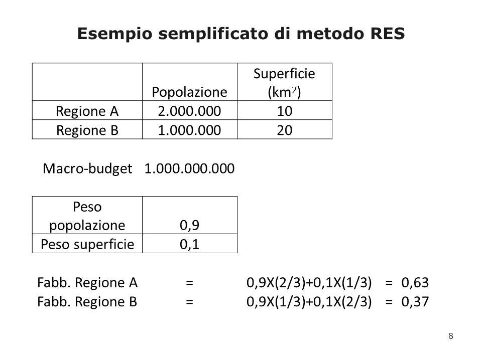 y i = α + β X i + γ W i + δ Z i + ε i La specificazione del modello utilizzata per la determinazione dei fabbisogni standard - Variabili di contesto relative alla domanda - Variabili di contesto relative allofferta e alla tipologia di servizio - Prezzi dei fattori produttivi - Fattori esogeni di carico - Variabili di contesto relative alla domanda - Variabili di contesto relative allofferta e alla tipologia di servizio - Prezzi dei fattori produttivi - Fattori esogeni di carico Variabili che possono spiegare i differenziali di costo relativi ai modelli organizzativi e che non vengono considerate in fase applicativa Variabili obiettivo che, in fase di applicazione del modello, vengono sostituite con valori obiettivo in modo da evitare distorsioni La stima dei coefficienti della Funzione dei fabbisogni standard è stata determinata applicando il Metodo dei minimi quadrati ordinari (OLS) con errori robusti per leteroschedasticità Spesa corrente procapite Componente stocastica 19