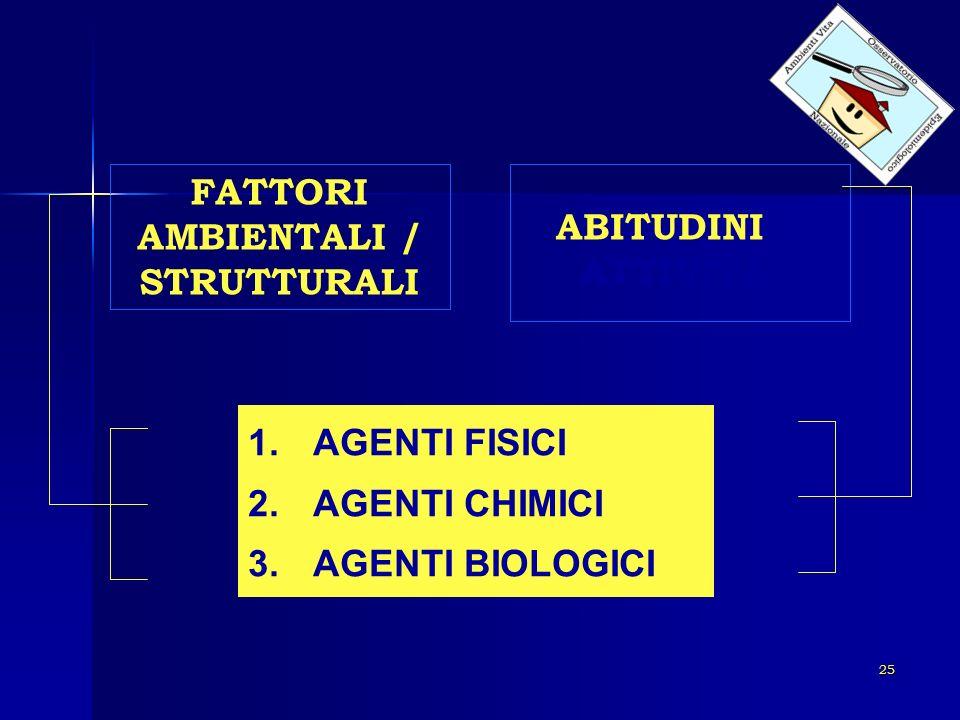 25 FATTORI AMBIENTALI / STRUTTURALI ABITUDINI E ATTIVITA 1.AGENTI FISICI 2.AGENTI CHIMICI 3.AGENTI BIOLOGICI