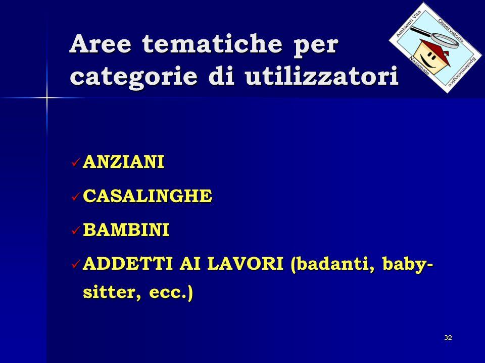 32 Aree tematiche per categorie di utilizzatori ANZIANI ANZIANI CASALINGHE CASALINGHE BAMBINI BAMBINI ADDETTI AI LAVORI (badanti, baby- sitter, ecc.)