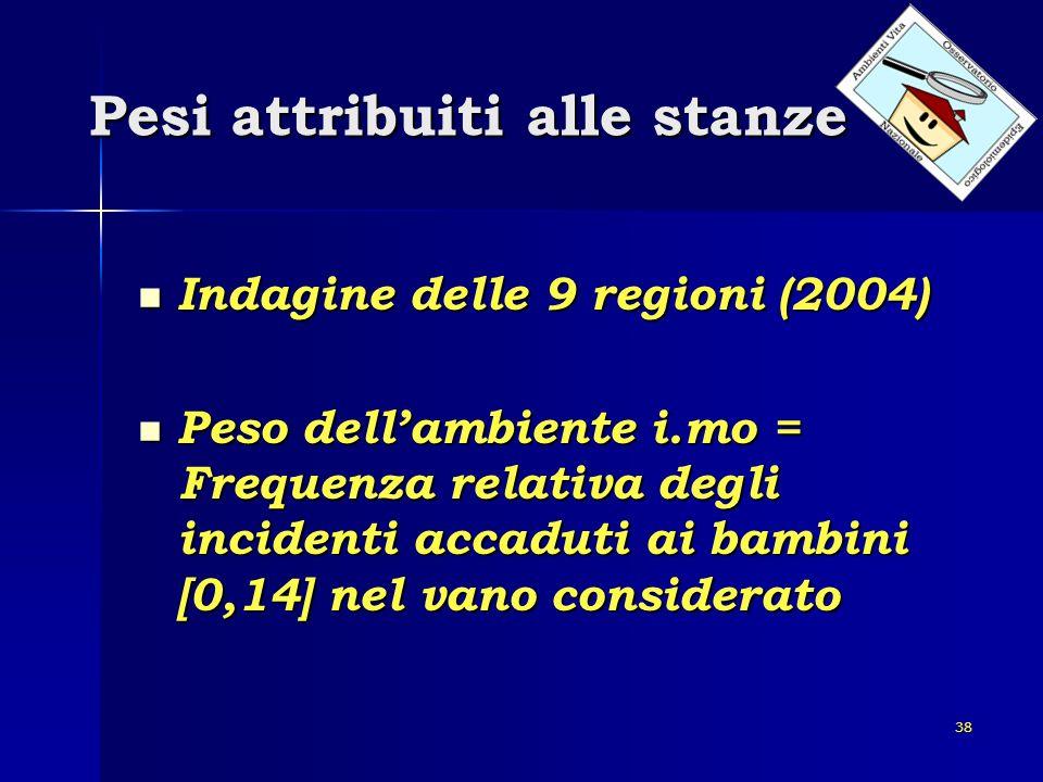 38 Pesi attribuiti alle stanze Indagine delle 9 regioni (2004) Indagine delle 9 regioni (2004) Peso dellambiente i.mo = Frequenza relativa degli incid