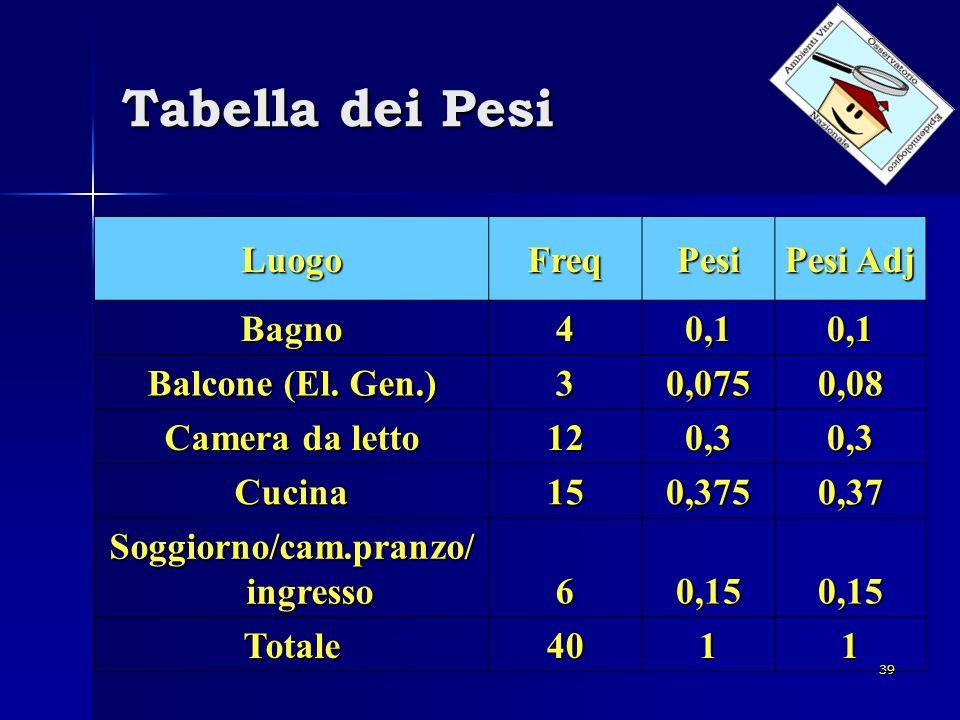 39 Tabella dei Pesi LuogoFreqPesi Pesi Adj Bagno40,10,1 Balcone (El. Gen.) 30,0750,08 Camera da letto 120,30,3 Cucina150,3750,37 Soggiorno/cam.pranzo/