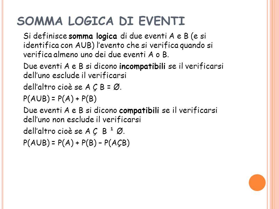 SOMMA LOGICA DI EVENTI Si definisce somma logica di due eventi A e B (e si identifica con AUB) levento che si verifica quando si verifica almeno uno d