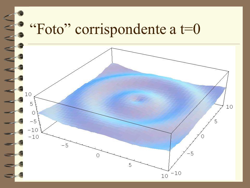 Foto corrispondente a t=0