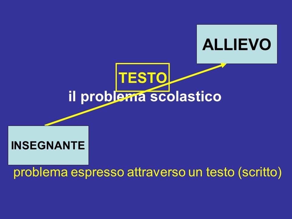 il problema scolastico problema espresso attraverso un testo (scritto) TESTO ALLIEVO INSEGNANTE