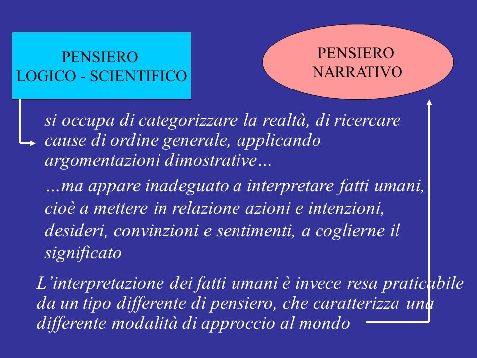 PENSIERO NARRATIVO PENSIERO LOGICO - SCIENTIFICO si occupa di categorizzare la realtà, di ricercare cause di ordine generale, applicando argomentazion