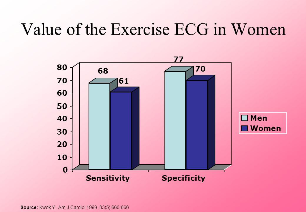 Value of the Exercise ECG in Women 68 61 77 70 0 10 20 30 40 50 60 70 80 SensitivitySpecificity Men Women Source: Kwok Y, Am J Cardiol 1999. 83(5):660