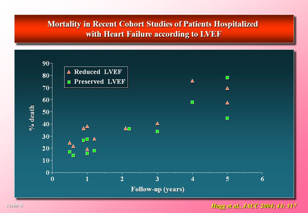 Mortality in Recent Cohort Studies of Patients Hospitalized with Heart Failure according to LVEF Mortality in Recent Cohort Studies of Patients Hospit