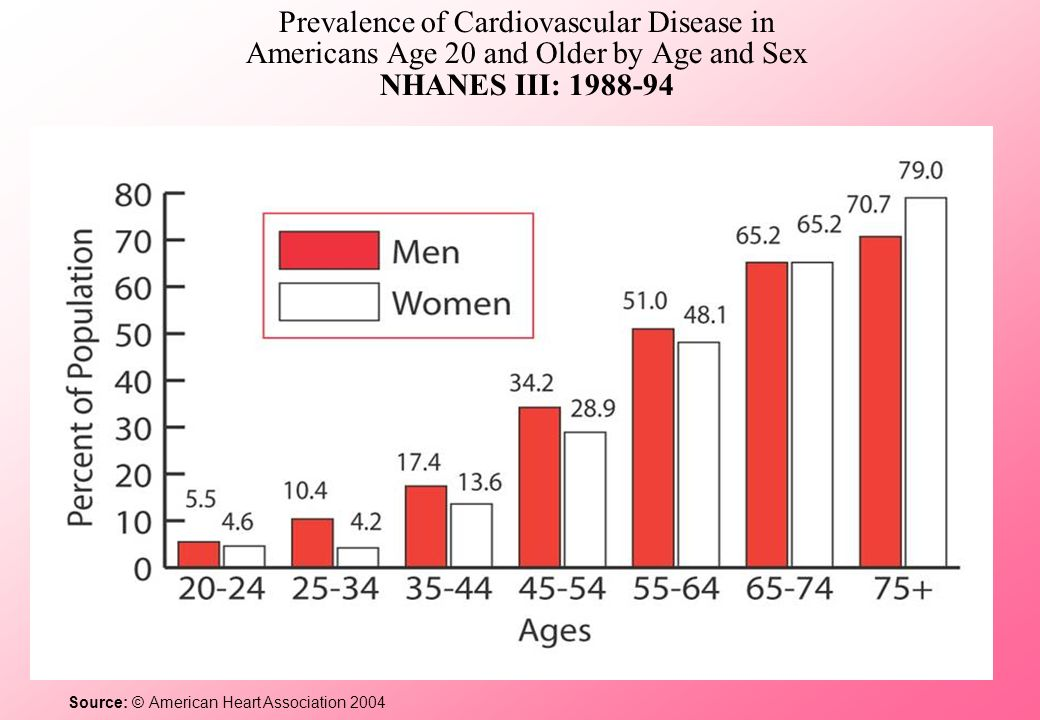 Women Receive Less Interventions to Prevent and Treat Heart Disease Less cholesterol screening Less lipid-lowering therapies Less use of heparin, beta-blockers and aspirin during myocardial infarction Fewer referrals to cardiac rehabilitation Source: Chandra 1998, Nohria 1998, Scott 2004, OMeara 2004, Hendrix 2005