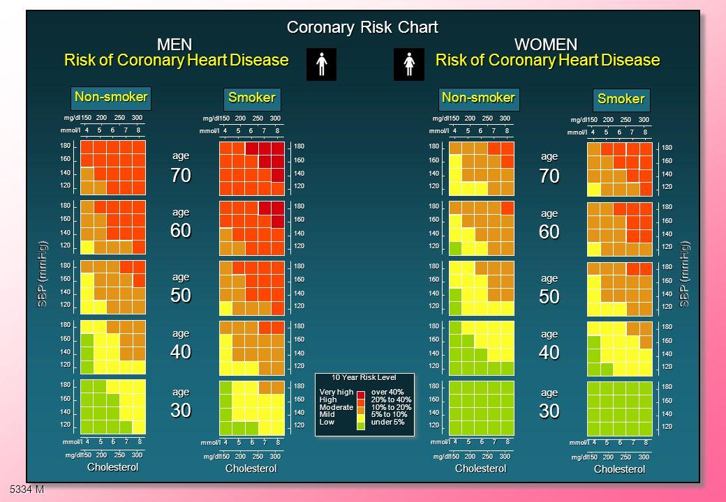 120 120 150 MEN Risk of Coronary Heart Disease Coronary Risk Chart WOMEN Risk of Coronary Heart Disease Non-smoker mmol/l45678 mg/dl200250300 150 mmol
